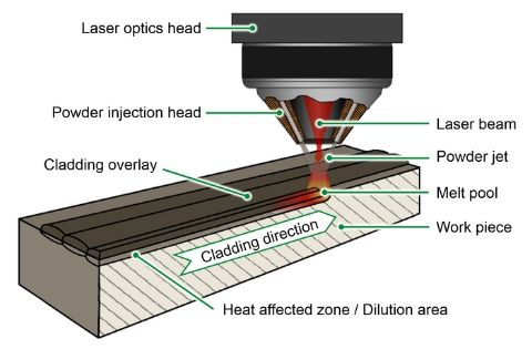 Laser Cladding Process Diagram