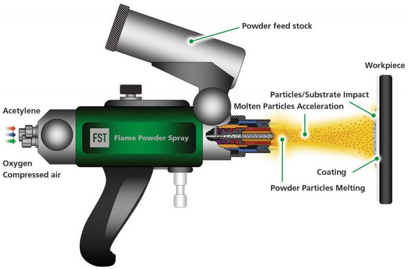 Flame Powder Spray